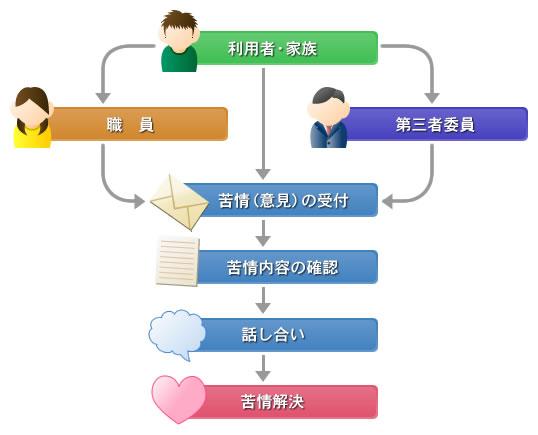 苦情解決体制 【社会福祉法人 城北福祉会 障害者支援施設 佐白の館】